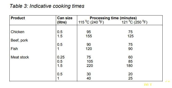 Приготовление говяжьей тушенки в мультиварке. Описание с подробным рецептом.