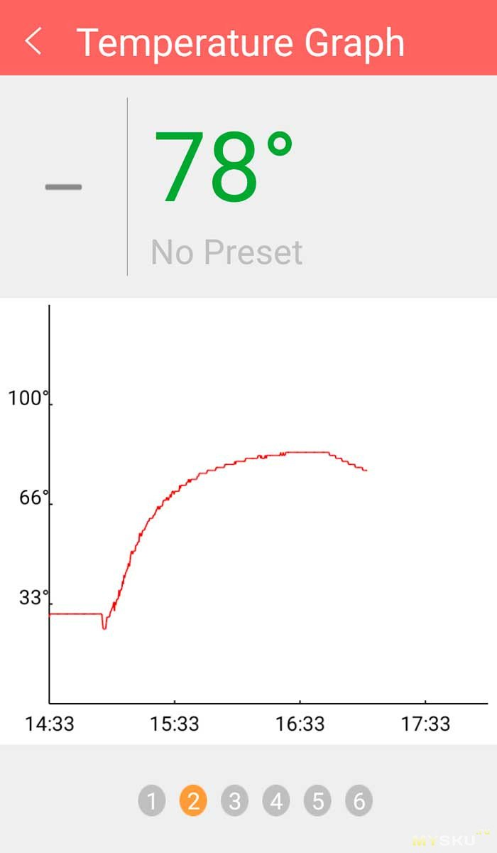 Смарт термометр для BBQ