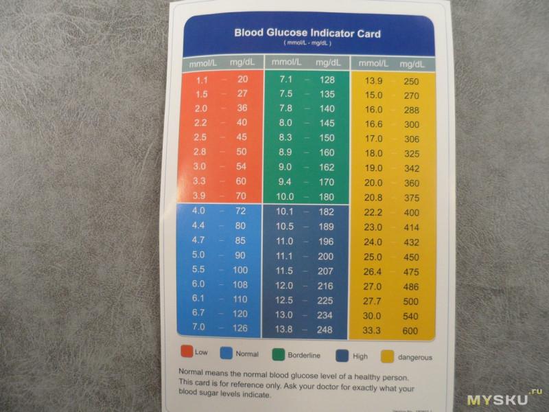Еще одна модель глюкометра от Sinocare (Sannuo) - Sinocare Safe-Accu