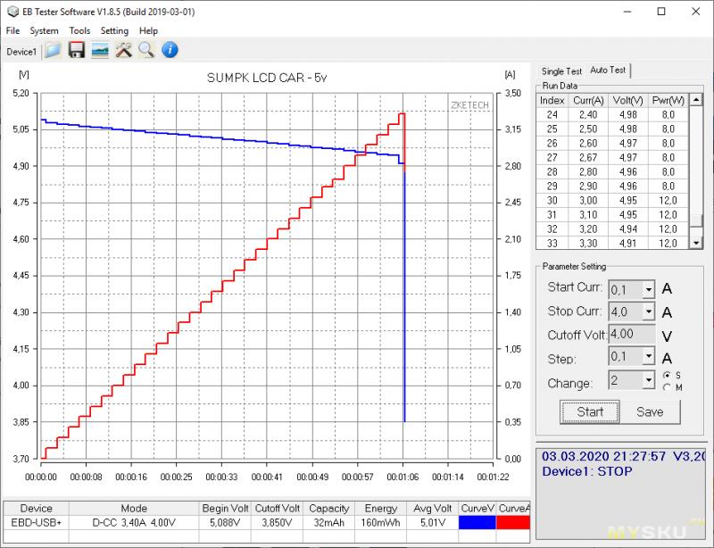 Зарядное устройство в прикуриватель SUMPK 5V 3.1А