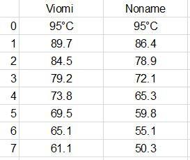 Мини-термос Mijia VIOMI (Xiaomi)