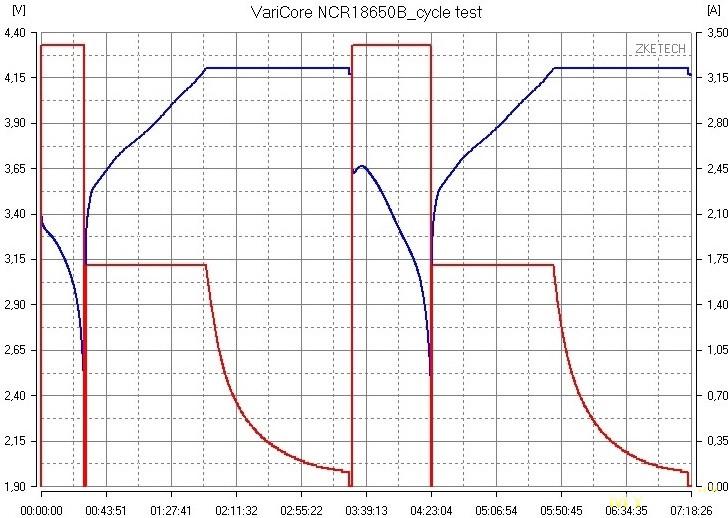 <span>Ресурсный тест китайского аккумулятора NCR18650B от Varicore</span>