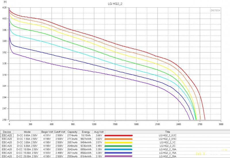 Аккумуляторы LG HG2 и любопытный эксперимент