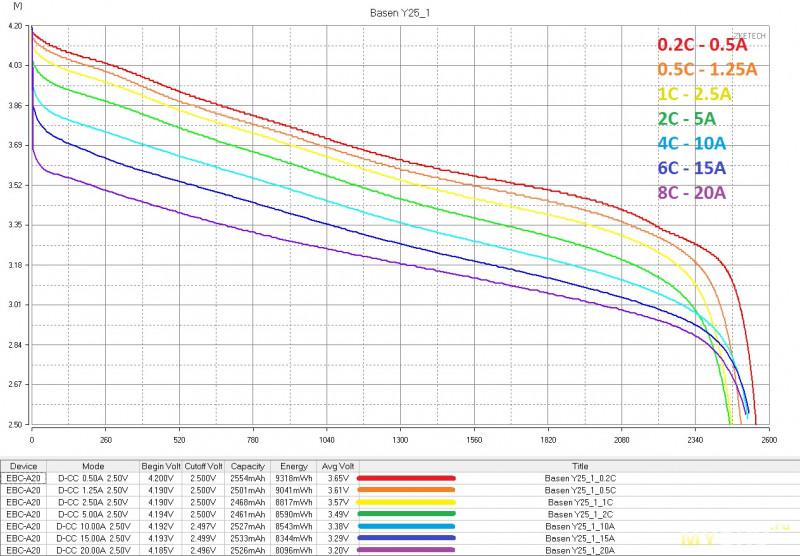 Аккумуляторы Basen 18650 2500мАч 22А