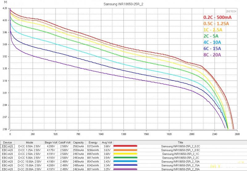 Аккумуляторы Samsung INR18650-25R, нестареющая классика