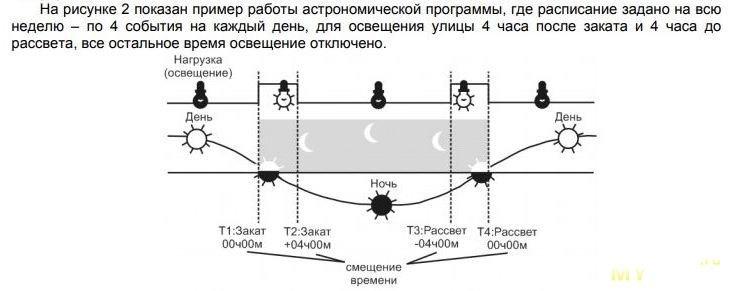 EM-130, программируемый WiFi астротаймер от Новатек-Электро