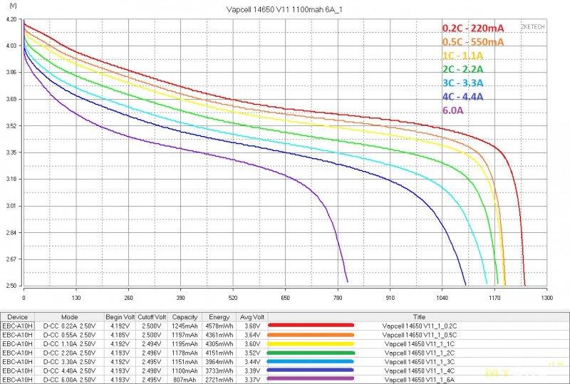 Аккумуляторы Vapcell 14650 V11 1100mah 6A