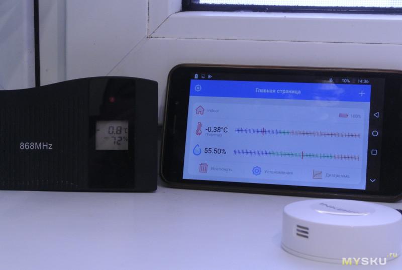 Inkbird IBS-TH1 беспроводной термометр-гигрометр с выносным датчиком. Контролируем созревание виноградного бренди