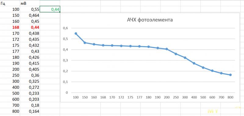 Амплитудно-частотные характеристики фотоэлемента и TEMT6000