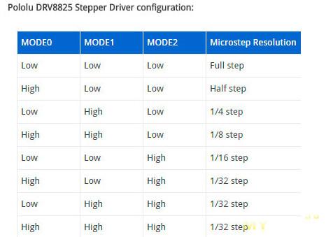 Драйвера TMC2100 v1.3 от фирмы Fysetc для TEVO BLACK WIDOW
