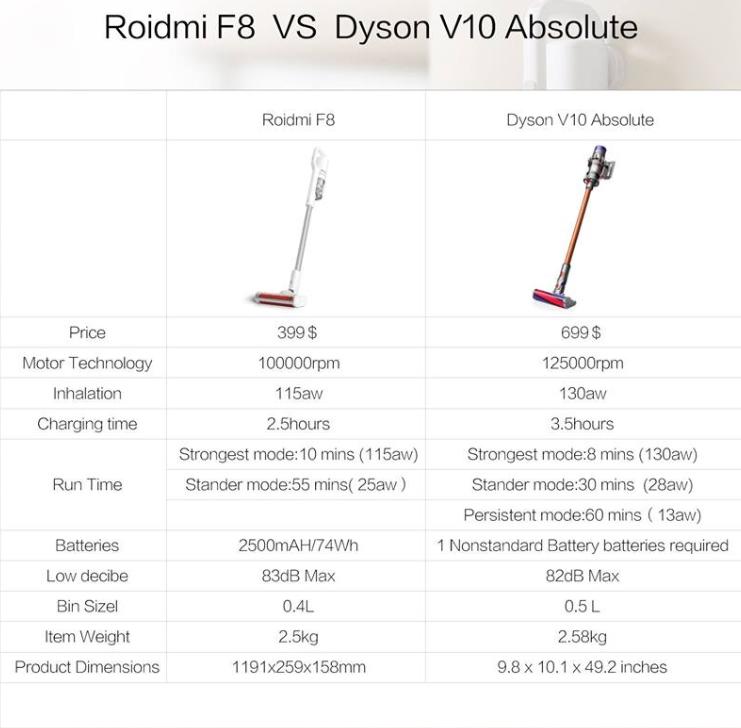 Сравнение моделей беспроводных пылесосов dyson акб для пылесоса дайсон