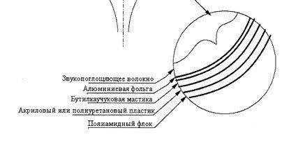 Сферические колонки