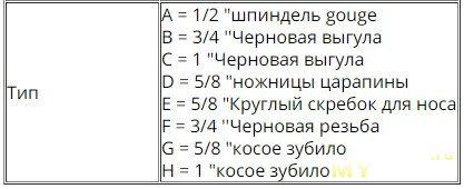 Токарные резцы по дереву(HSS) по .24
