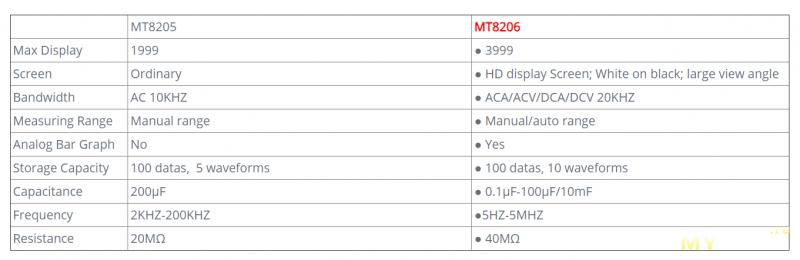 MUSTOOL MT8206 - мультиметр с возможностью получать простейшие осциллограммы за 39.99$