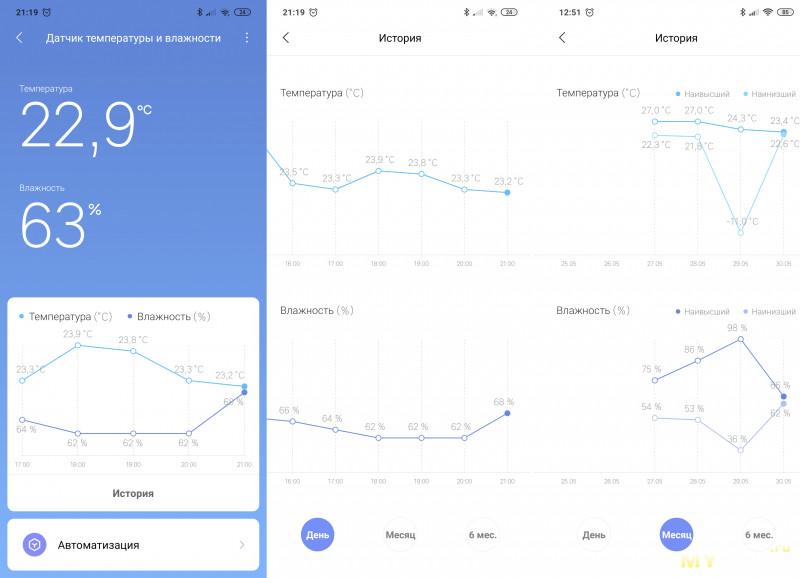 Датчик температуры и влажности Xiaomi Mijia Thermometer 2