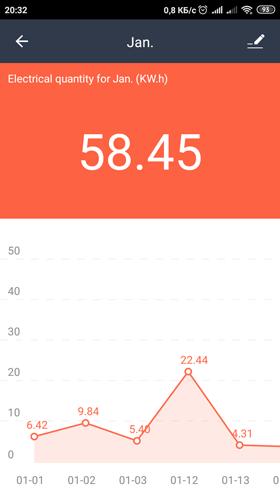 WiFi розетка на 16А с измерением потребления