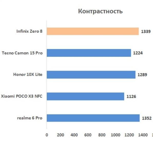 Infinix Zero 8 - Обзор смартфона. Ленинградское время... - Helpix