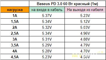Метровый typeC-typeC  PD3.0 60W Baseus (Красный).  Сравнение с ZMI, Ugreen, BW ampcore, PZOZ, ORICO