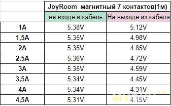 Магнитный добротный TypeC кабель Joyroom . Сравнение с ZMI, Ugreen, BW ampcore, PZOZ, ORICO, Baseus