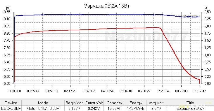 Powerbank Romoss Sense 8+ 30000mAh. Много портов, большая емкость и поддержка современных протоколов зарядки.