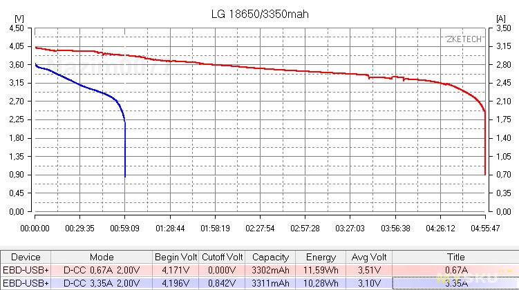 Аккумуляторы Sofirn 18650 (3000mah, 3200mah, 3400mah + microUSB вход)