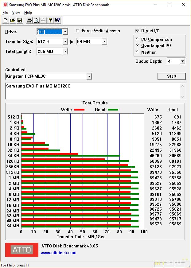 Samsung EVO Plus microSDXC UHS-I U3 MB-MC128G - лучшая карта в моей коллекции -