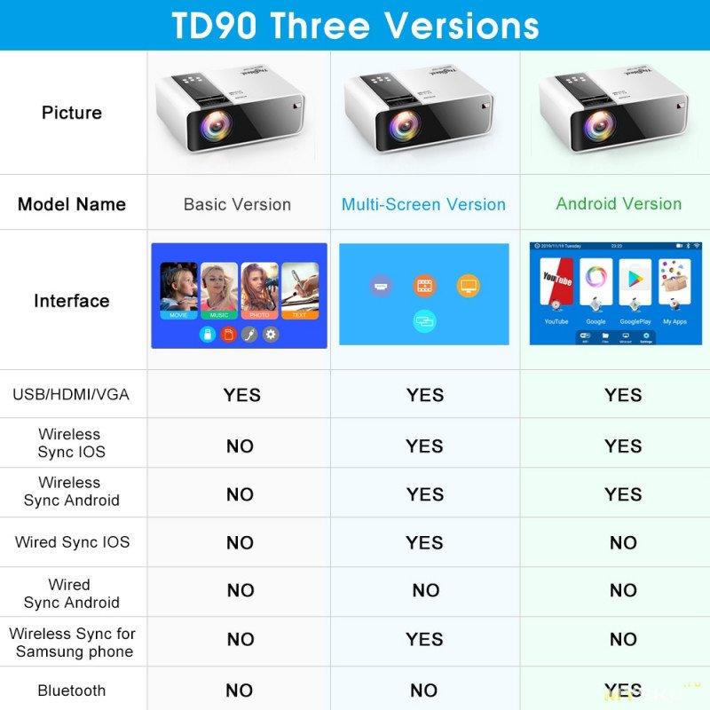 Мини-проектор ThundeaL TD90 HD за 68.12$ и 99.89$ (андроид версия)