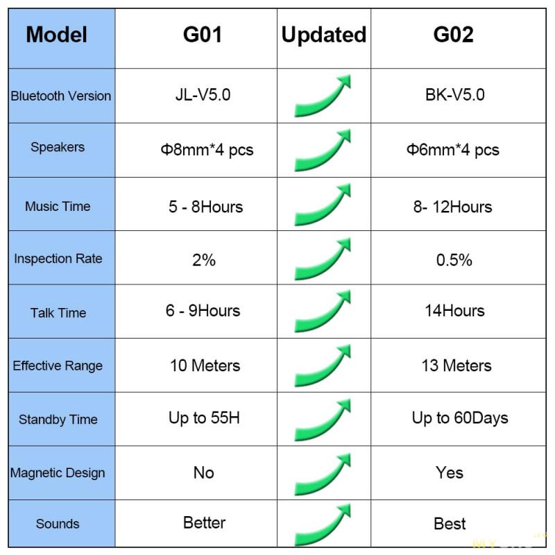 Bluetooth наушники ALWUP G02 с двойными драйверами за 6.58$ будет 11.11