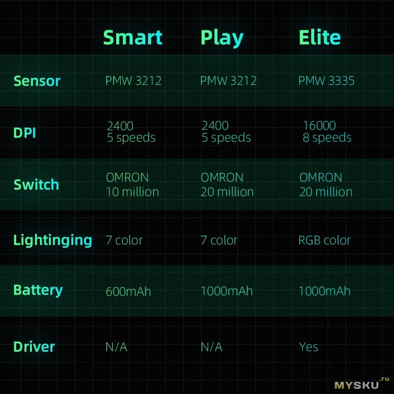 Игровая мышь Machenike M7 на OMRON, сенсоры PMW3212/PMW3335 и RGB подсветка за 14.99$