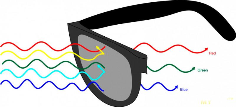 Очки для дальтоников Pilestone или как я увидел цифры