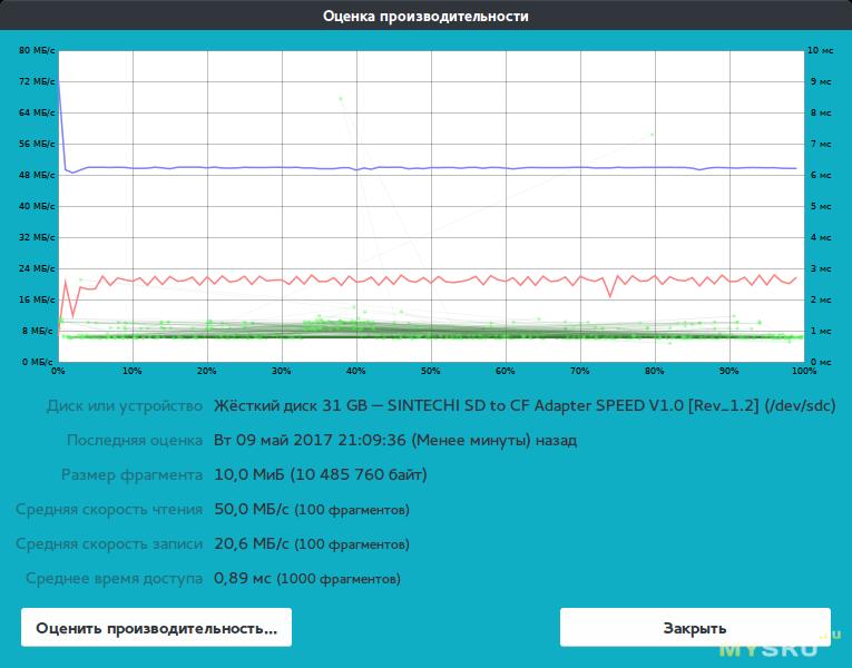 Эмуляторы HDD, SSD из SD карт