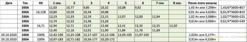 Джамп стартер (Jump Starter - пускач) Baseus CRJ01 – испытания и нюансы. 4S лучше чем 3S!