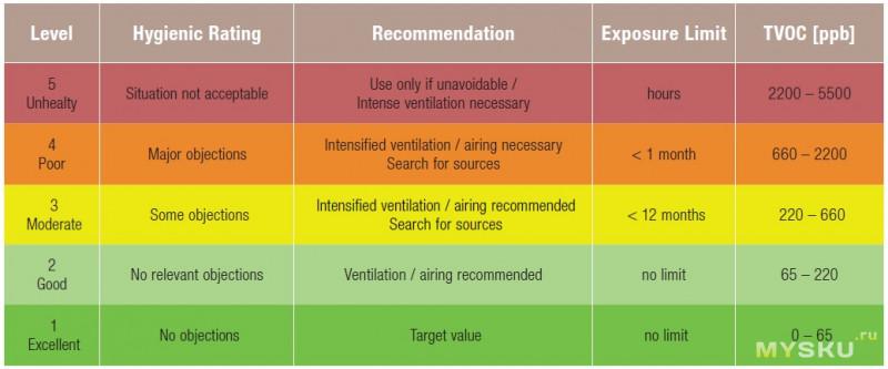Обзор датчика качества воздуха CSS811. ч2  Графики и анализ работы.