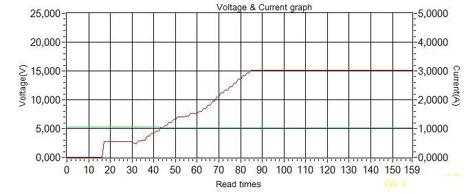 CHOETECH Q3002 - быстрая зарядка с поддержкой функции QC 3.0