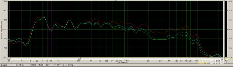 Временный сабвуфер 11,8л на базе НЧ динамика FD115-7 из акустики Sven BF-11