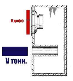 Расчёт и проверка настройки фазоинвертора для акустической системы.