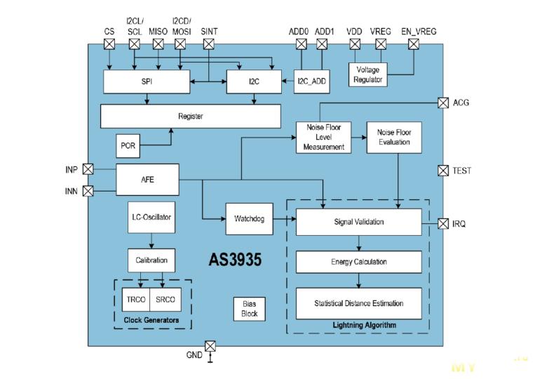 """AS3935 - датчик молнии: как """"поймать"""" молнию (или дурак и молния)"""
