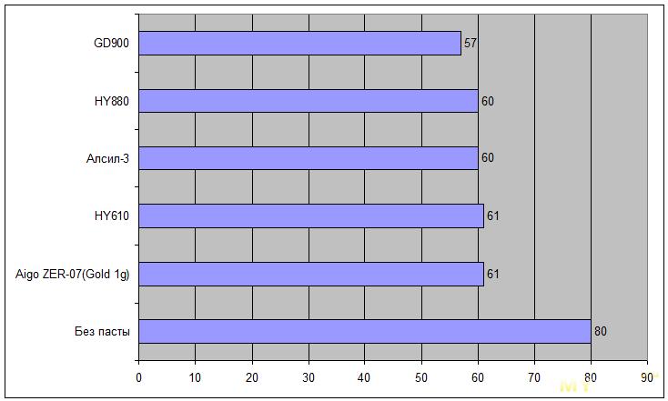 Термопаста из Китая. Краткий тест. Ищем замену GD900.
