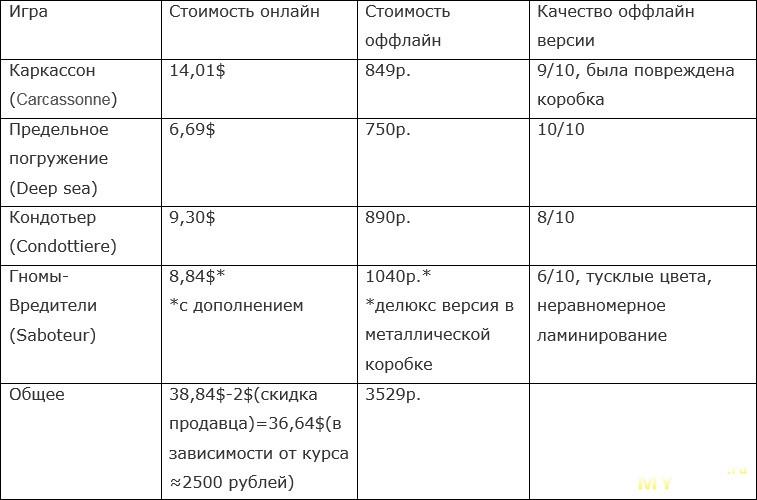 Обзор настольной игры Предельное погружение (Deep sea).