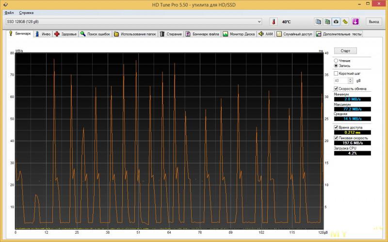 SSD накопитель Goldenfir N960 M.2 128GB