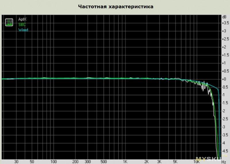 """Если не провод, то SBC или aptX? - """"экспресс"""" тест троих в RMAA"""