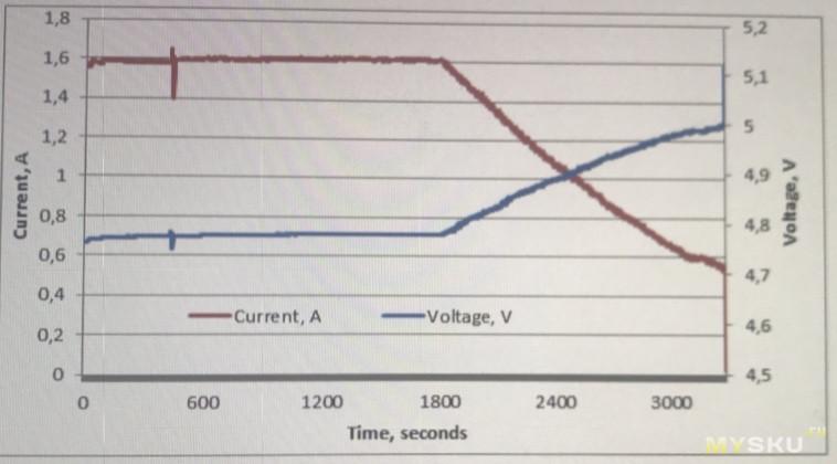 Не/безпроводная зарядка