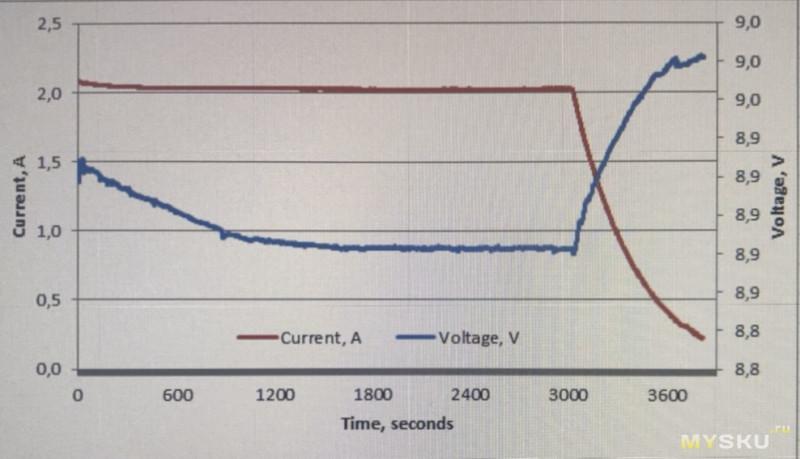Неплохая зарядка из премиум-сегмента