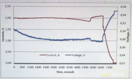 Какой вход быстрее зарядит банку на 20000mAh от Baseus?