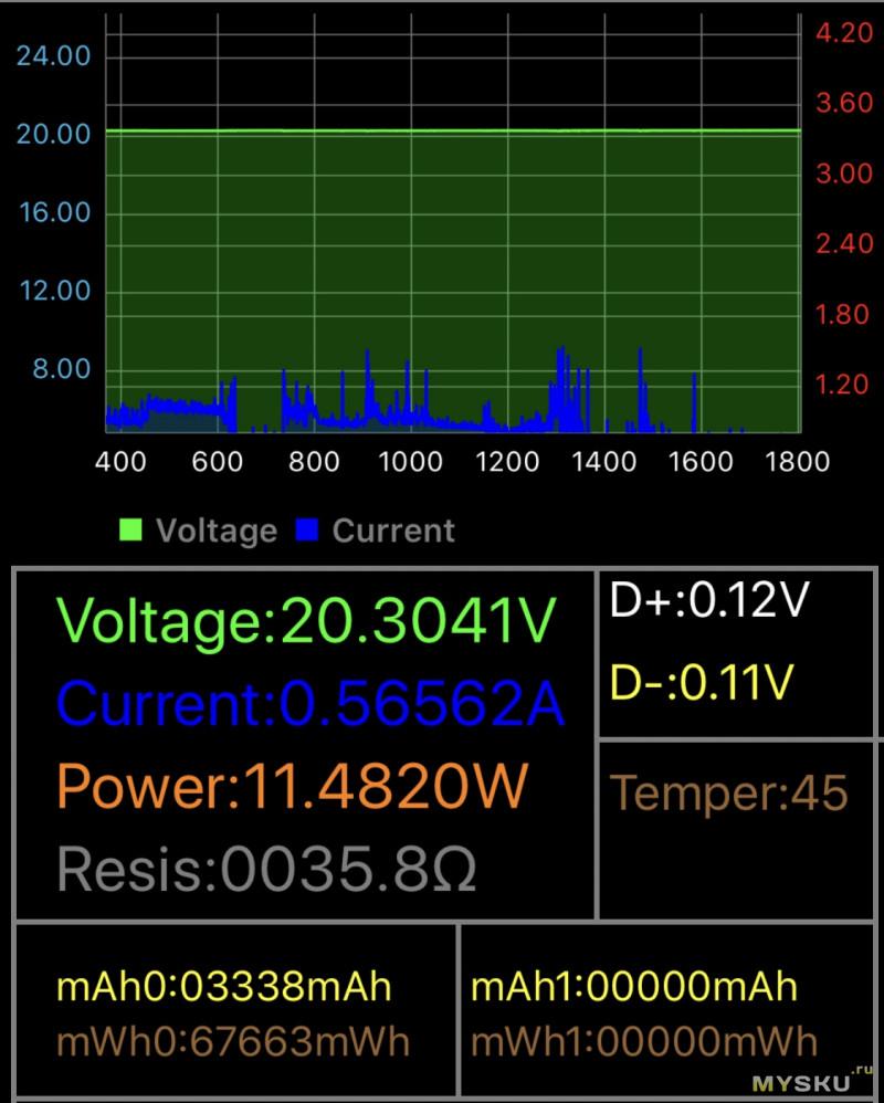 Зарядка от ANKER, суммарной мощностью 49,5W
