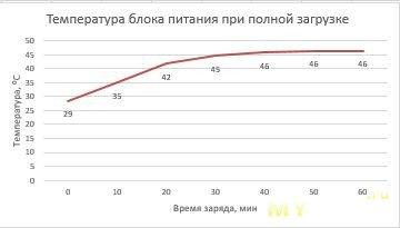 Повербанк (на 30W) и зарядка (на 45W) от Baseus с применением галлия и азота (прощай GaNFast от Navitas): ждал большего