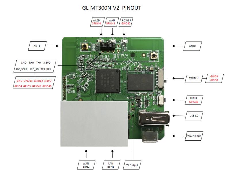 Яркий мини роутер Gl-Inet GL-MT300N-V2 Mango