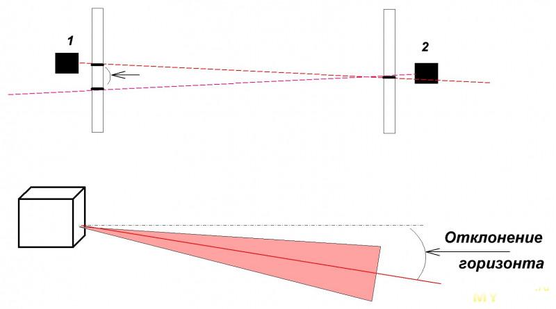 Лазерный нивелир  Firecore F212R. Юстировка.